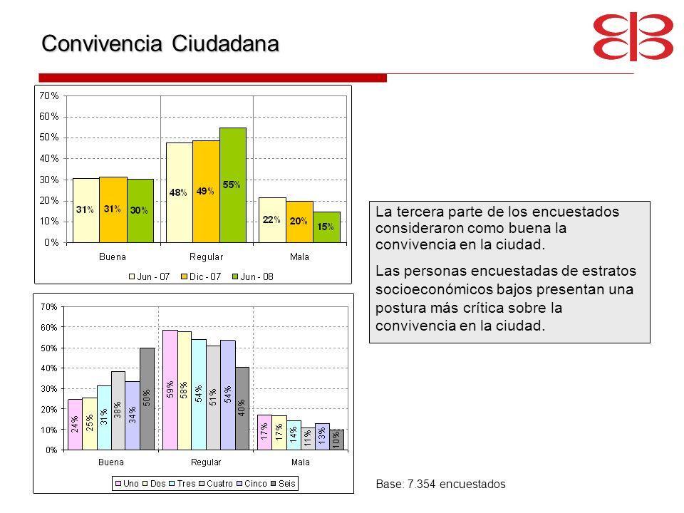 Convivencia Ciudadana La tercera parte de los encuestados consideraron como buena la convivencia en la ciudad. Las personas encuestadas de estratos so