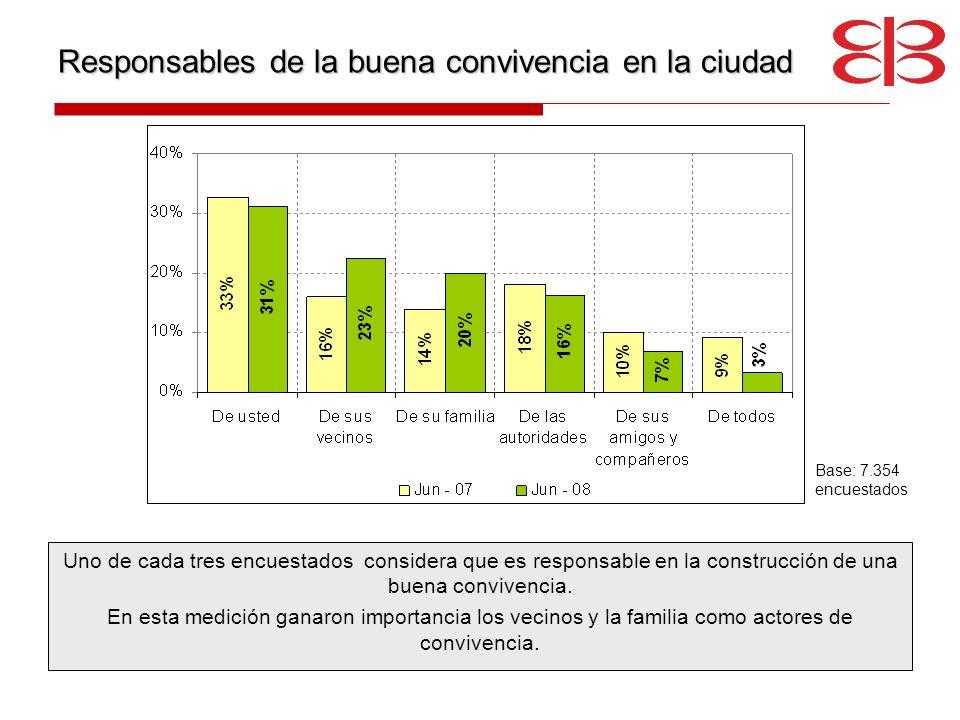 Responsables de la buena convivencia en la ciudad Uno de cada tres encuestados considera que es responsable en la construcción de una buena convivenci