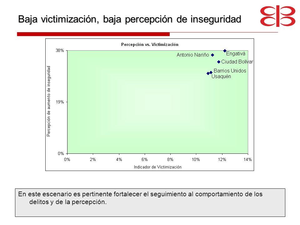 Baja victimización, baja percepción de inseguridad En este escenario es pertinente fortalecer el seguimiento al comportamiento de los delitos y de la