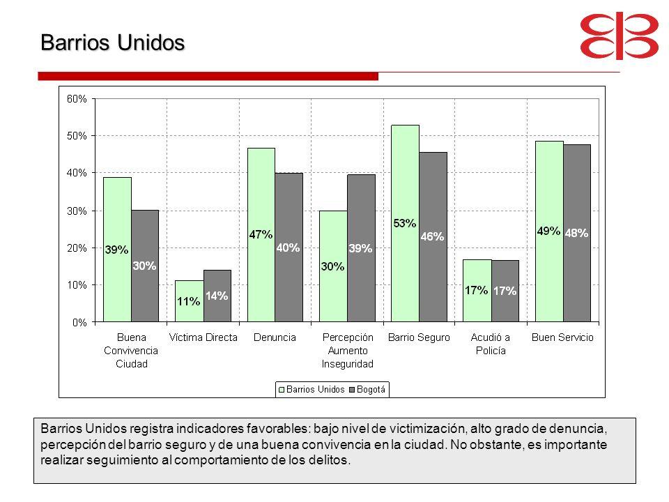 Barrios Unidos Barrios Unidos registra indicadores favorables: bajo nivel de victimización, alto grado de denuncia, percepción del barrio seguro y de