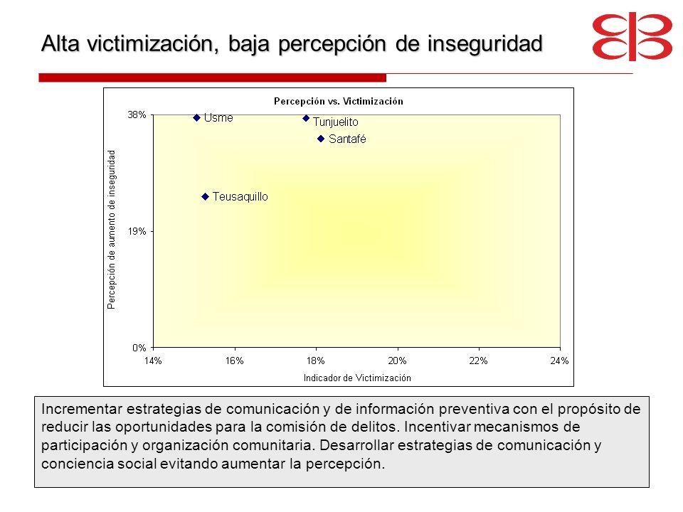 Alta victimización, baja percepción de inseguridad Incrementar estrategias de comunicación y de información preventiva con el propósito de reducir las