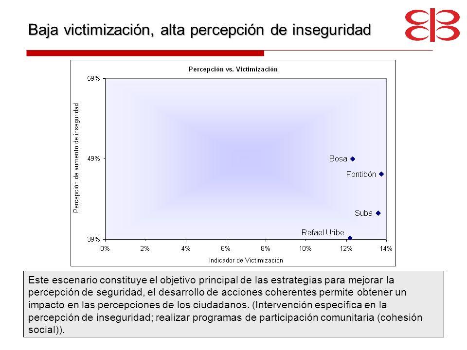 Baja victimización, alta percepción de inseguridad Este escenario constituye el objetivo principal de las estrategias para mejorar la percepción de se