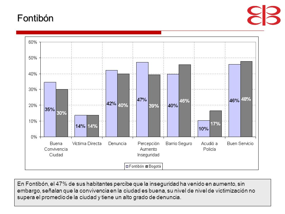 Fontibón En Fontibón, el 47% de sus habitantes percibe que la inseguridad ha venido en aumento, sin embargo, señalan que la convivencia en la ciudad e