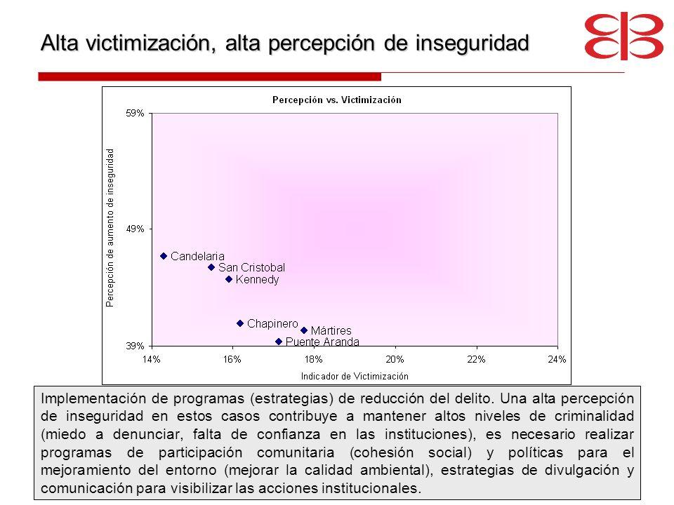 Alta victimización, alta percepción de inseguridad Implementación de programas (estrategias) de reducción del delito. Una alta percepción de insegurid