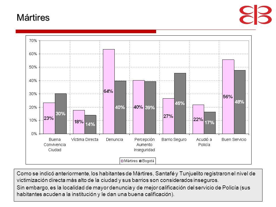 Mártires Como se indicó anteriormente, los habitantes de Mártires, Santafé y Tunjuelito registraron el nivel de victimización directa más alto de la c