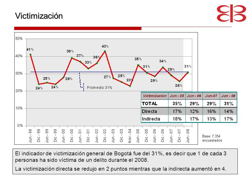 Victimización El indicador de victimización general de Bogotá fue del 31%, es decir que 1 de cada 3 personas ha sido víctima de un delito durante el 2