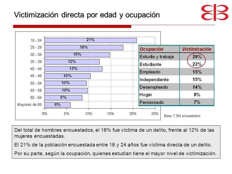 Victimización directa por edad y ocupación Del total de hombres encuestados, el 16% fue víctima de un delito, frente al 12% de las mujeres encuestadas