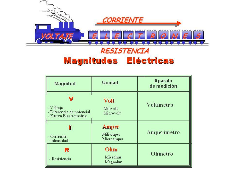 El comportamiento lineal indica que: I V I = m V m = 1 / R I V De donde: V= Voltaje (Volts) I = Corriente (Amper) R = Resistencia(ohm) Ley de Ohm V =