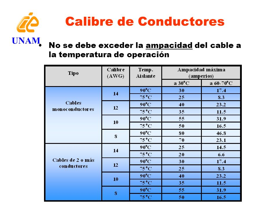 Nomenclatura de Conductores UNAM