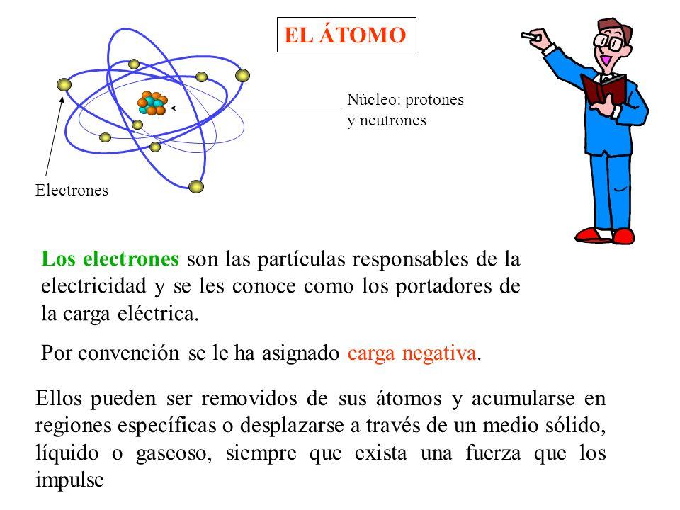 Los electrones son las partículas responsables de la electricidad y se les conoce como los portadores de la carga eléctrica.