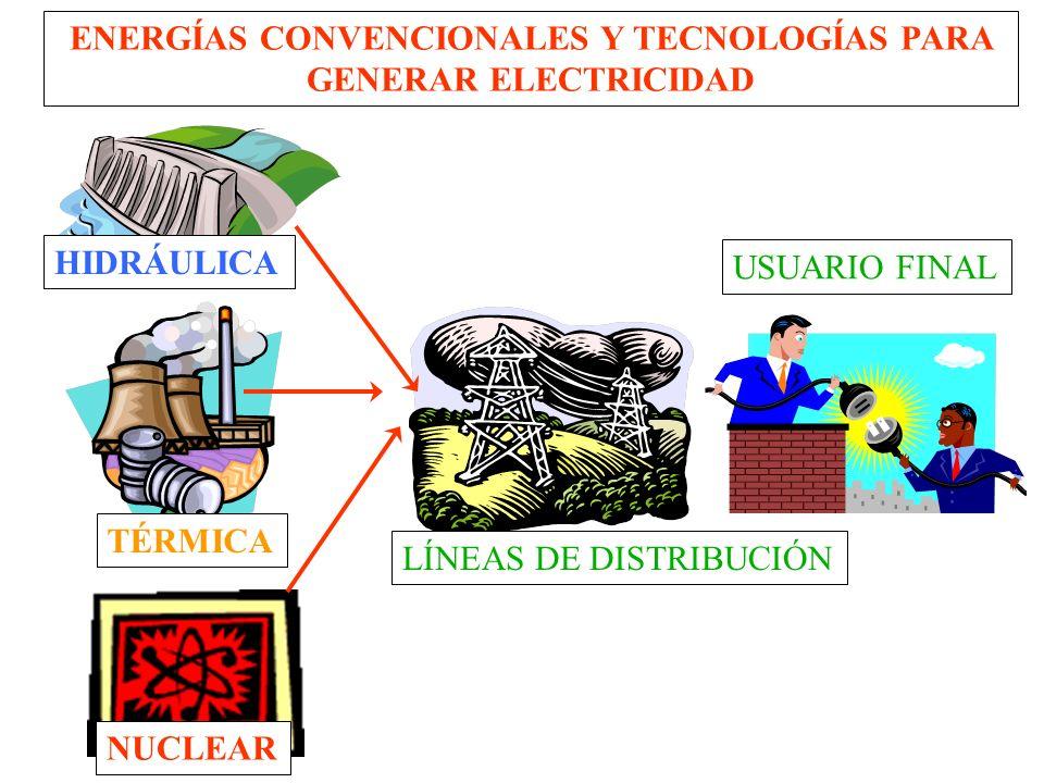 ELECTRICIDAD ESTÁTICA ELECTRICIDAD QUÍMICA ELECTRICIDAD MECÁNICA (ALTERNADORES Ó DÍNAMOS) ELECTRICIDAD FOTOVOLTAICA FORMAS COMÚNES DE ELECTRICIDAD