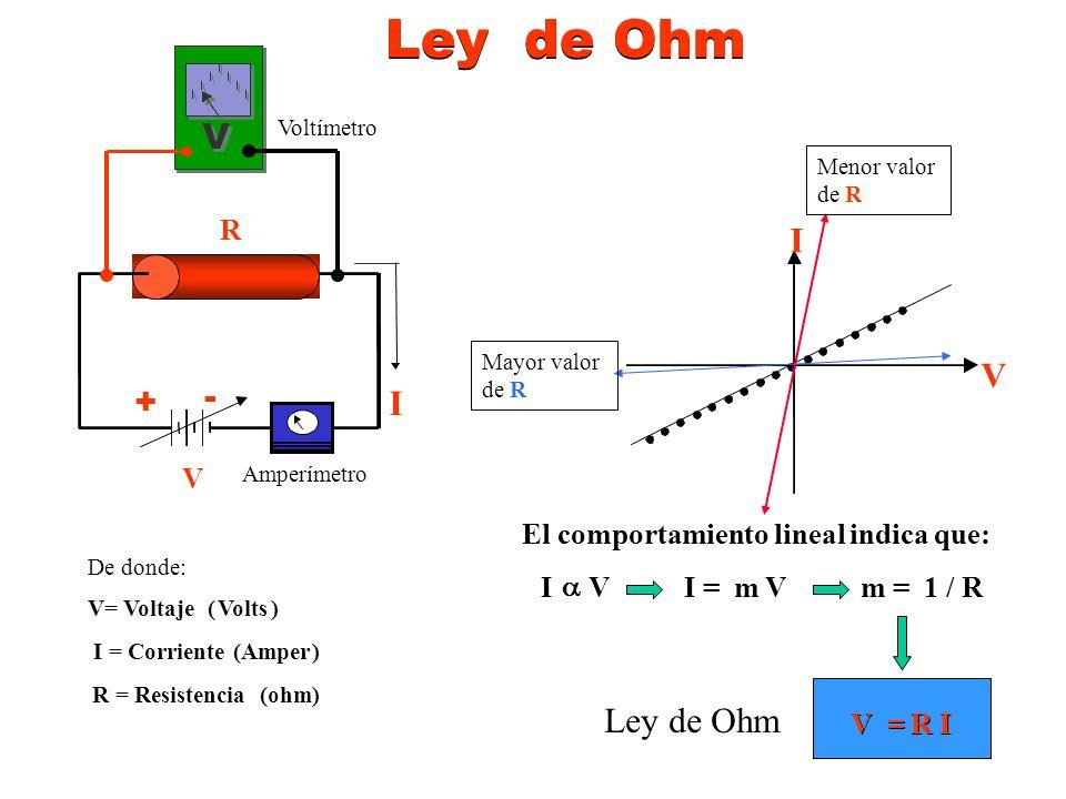 El comportamiento lineal indica que: I V I = m V m = 1 / R I V De donde: V= Voltaje (Volts) I = Corriente (Amper) R = Resistencia(ohm) Ley de Ohm V = R I R I + - V Menor valor de R Mayor valor de R Amperímetro Voltímetro Ley de Ohm