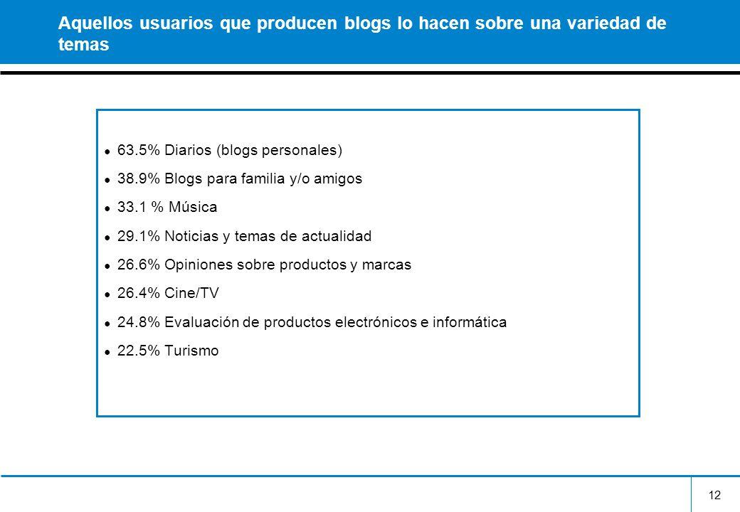 12 Aquellos usuarios que producen blogs lo hacen sobre una variedad de temas 63.5% Diarios (blogs personales) 38.9% Blogs para familia y/o amigos 33.1