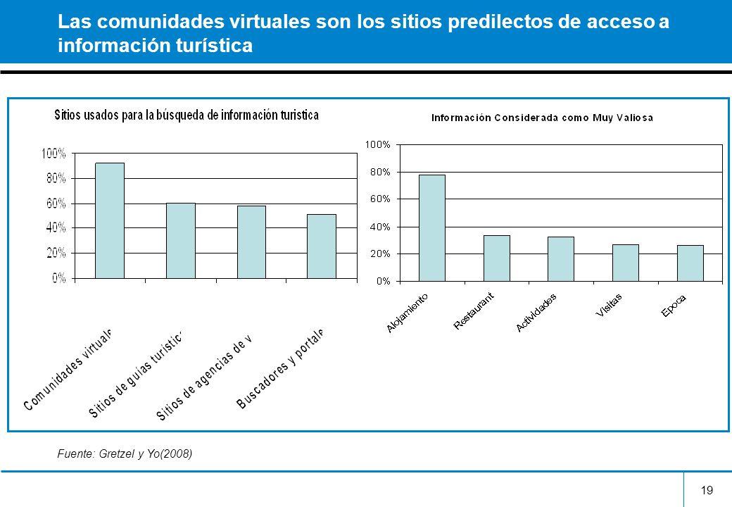 19 Las comunidades virtuales son los sitios predilectos de acceso a información turística Fuente: Gretzel y Yo(2008)