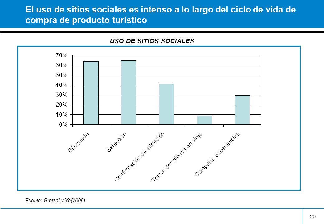 20 El uso de sitios sociales es intenso a lo largo del ciclo de vida de compra de producto turístico USO DE SITIOS SOCIALES Fuente: Gretzel y Yo(2008)
