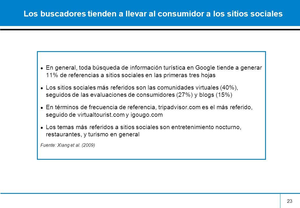 23 Los buscadores tienden a llevar al consumidor a los sitios sociales En general, toda búsqueda de información turística en Google tiende a generar 1