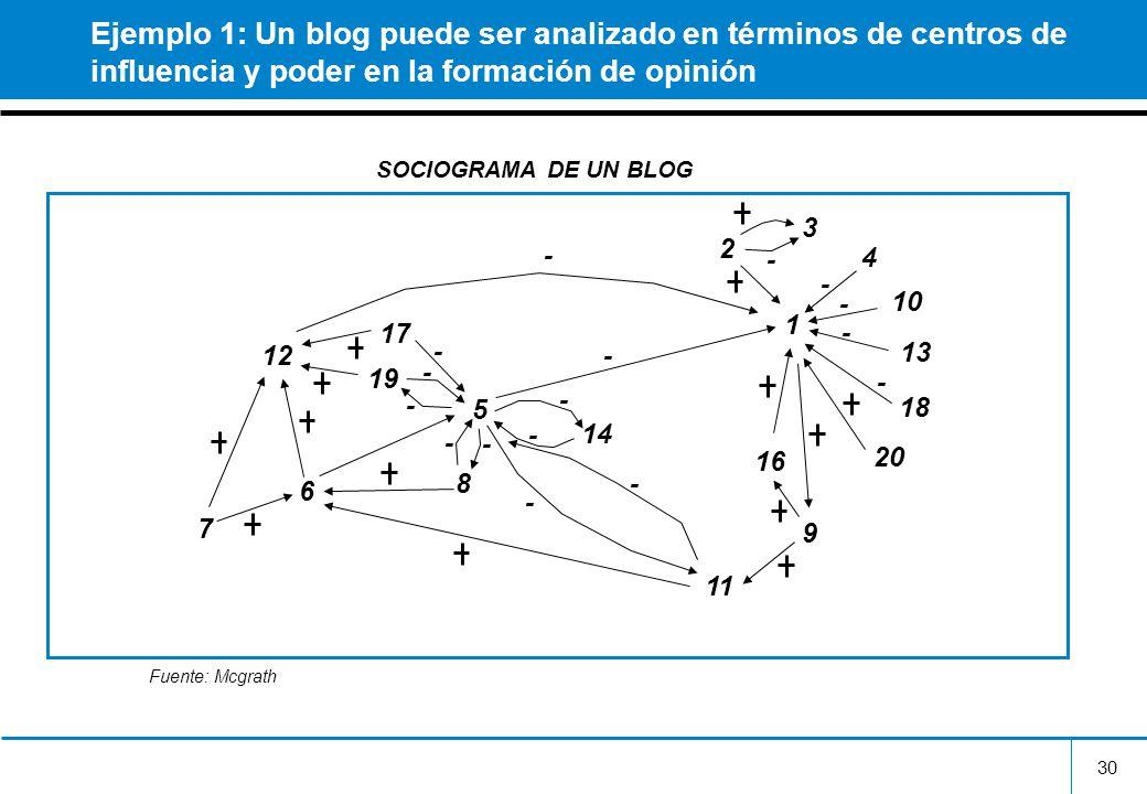 30 Ejemplo 1: Un blog puede ser analizado en términos de centros de influencia y poder en la formación de opinión 1 3 2 4 10 13 18 20 16 9 14 5 8 11 1