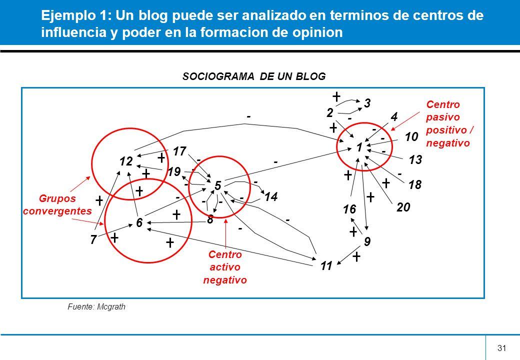31 Ejemplo 1: Un blog puede ser analizado en terminos de centros de influencia y poder en la formacion de opinion 1 3 2 4 10 13 18 20 16 9 14 5 8 11 1