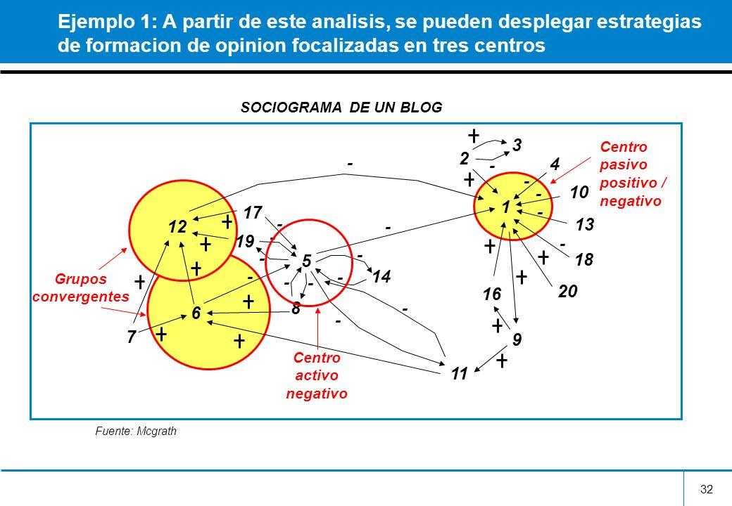 32 Ejemplo 1: A partir de este analisis, se pueden desplegar estrategias de formacion de opinion focalizadas en tres centros 1 3 2 4 10 13 18 20 16 9