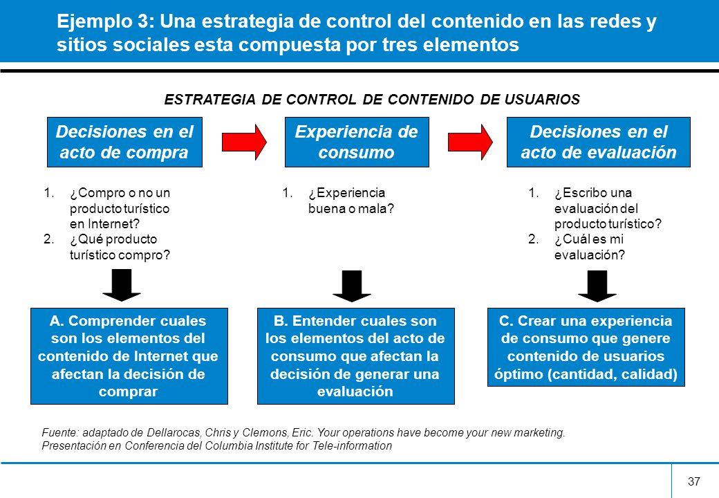 37 Ejemplo 3: Una estrategia de control del contenido en las redes y sitios sociales esta compuesta por tres elementos Decisiones en el acto de compra