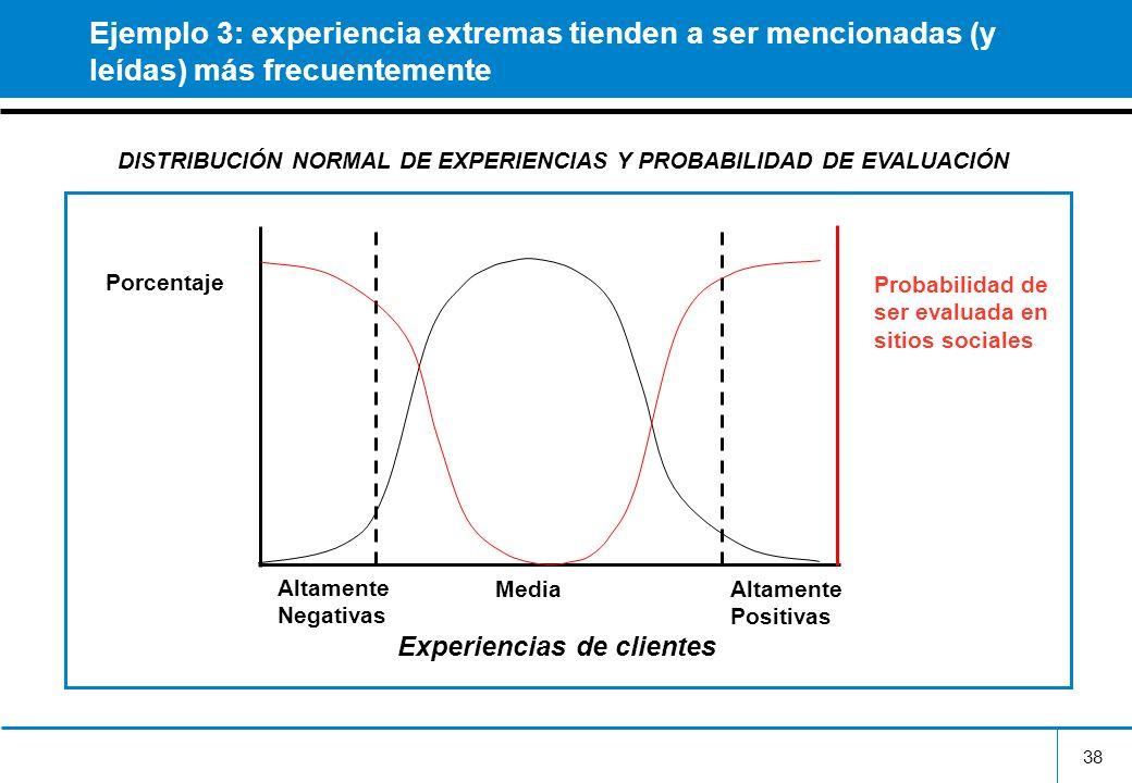 38 Ejemplo 3: experiencia extremas tienden a ser mencionadas (y leídas) más frecuentemente Experiencias de clientes Altamente Negativas Altamente Posi