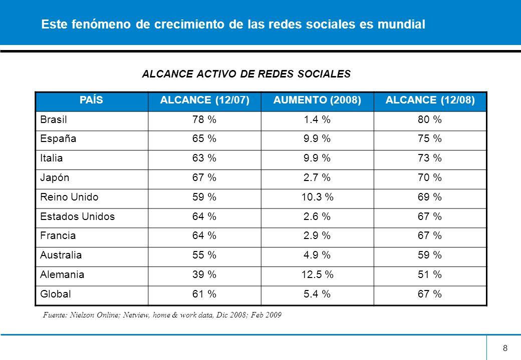 9 Las redes sociales están ganando en cuota de tiempo en línea con respecto a otras plataformas EUROPAESTADOS UNIDOS Contenido-5 %-1 % Comunicaciones-1 %-2 % Entretenimiento1 %-1 % Redes Sociales6 %3 % Comercio electrónico-1 %0 % Búsqueda0 % Video/ películas0 % TASA DE VARIACIÓN PORCENTUAL EN LA ASIGNACIÓN DE TIEMPO DE INTERNET POR HOGAR (2/08-2/09) Fuente: Nielson Online; Netview, home & work data, Dec 2008; Feb 2009