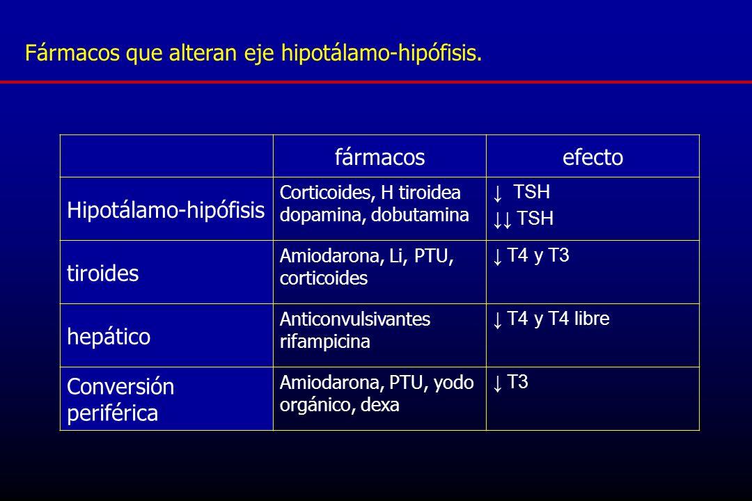 Fármacos que alteran eje hipotálamo-hipófisis. fármacosefecto Hipotálamo-hipófisis Corticoides, H tiroidea dopamina, dobutamina TSH tiroides Amiodaron