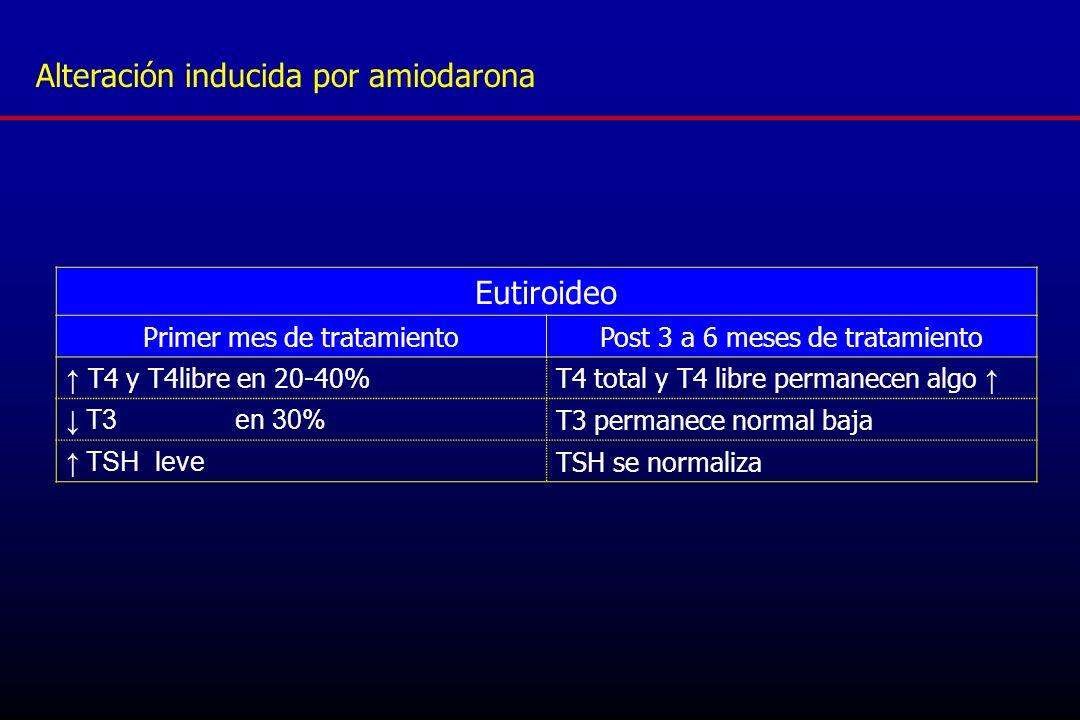 Alteración inducida por amiodarona Eutiroideo Primer mes de tratamientoPost 3 a 6 meses de tratamiento T4 y T4libre en 20-40%T4 total y T4 libre perma