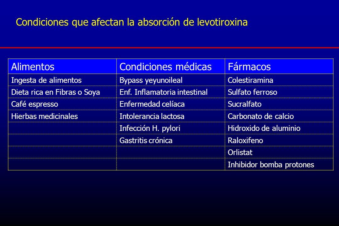 Condiciones que afectan la absorción de levotiroxina AlimentosCondiciones médicasFármacos Ingesta de alimentosBypass yeyunoilealColestiramina Dieta ri