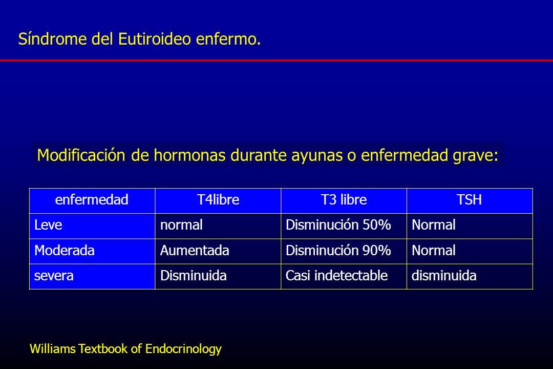 enfermedadT4libreT3 libreTSH LevenormalDisminución 50%Normal ModeradaAumentadaDisminución 90%Normal severaDisminuidaCasi indetectabledisminuida Modifi