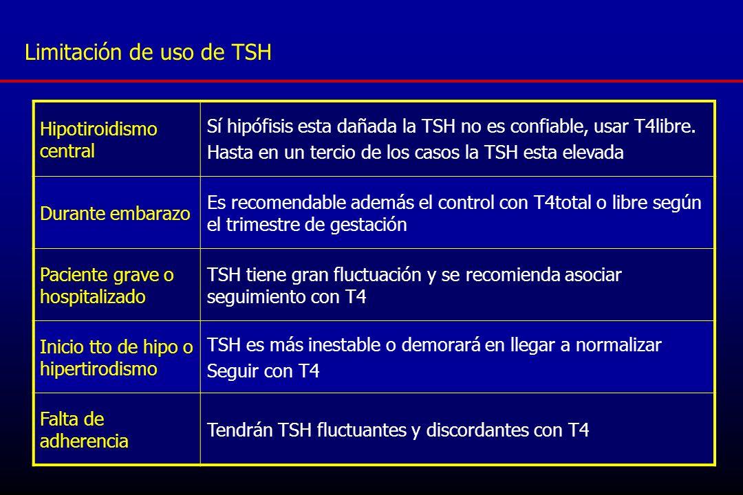 Factores de riesgo de disfunción tiroidea, en quienes pedir TSH Disfunción tiroidea previa Bocio Cirugía o radioterapia Mujer en post parto Vitiligo Falla ovárica prematura Insuficiencia suprarrenal Artritis reumatoidea, Sjögren Esclerosis sistémica Gastritis atrófica (a.perniciosa) Enfermedad celíaca HTpulmonar primaria Sindrome de Down Sindrome de Turner Sindrome de Klinefelter Drogas: Li, amiodarona, interferon, talidomida DM 1 (10% Tiroiditis Cr.
