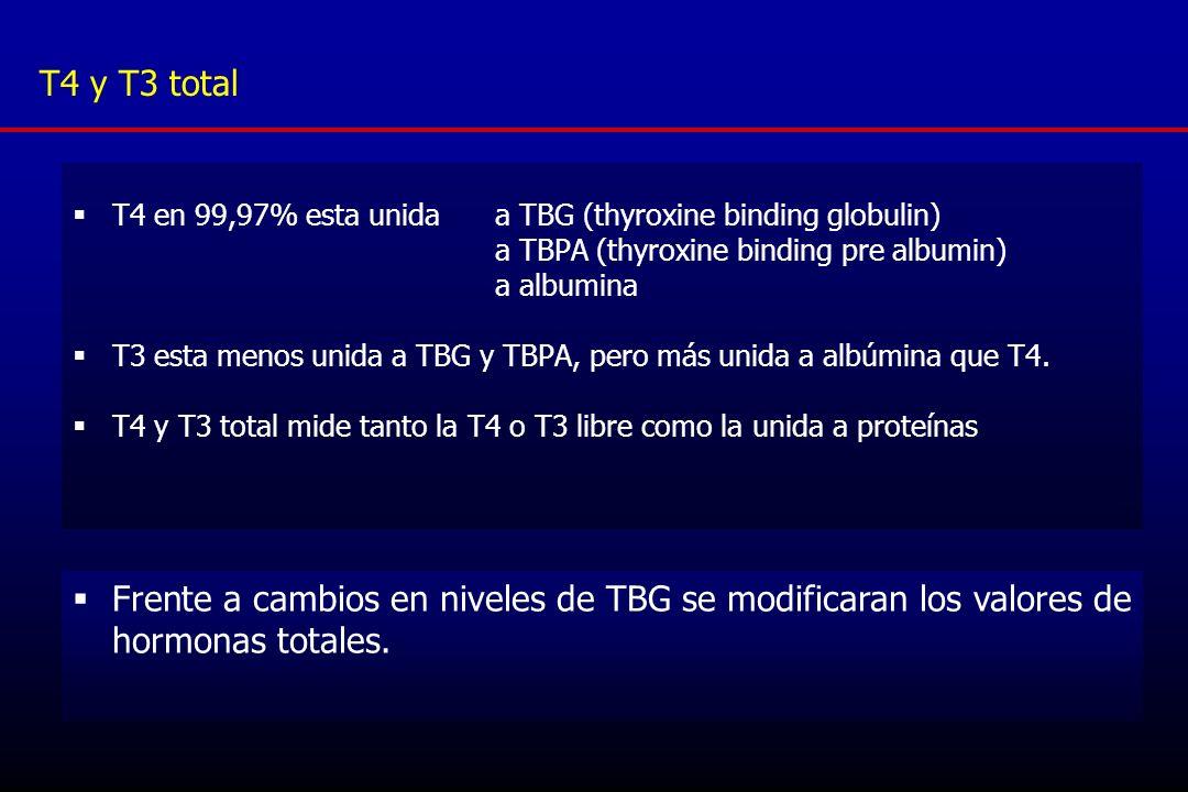 TBG T4 y T3 con TSH normal y T4 libre normal Factores que alteran TBG Dufour, Endocrinol Metab Clin N Am 36 (2007) 579–594 Aumento TBGDisminución TBG Fármacos Estrógenos (ACO, TRH), tamoxifeno, opiáceos Andrógenos, corticoides, danazol, ac.
