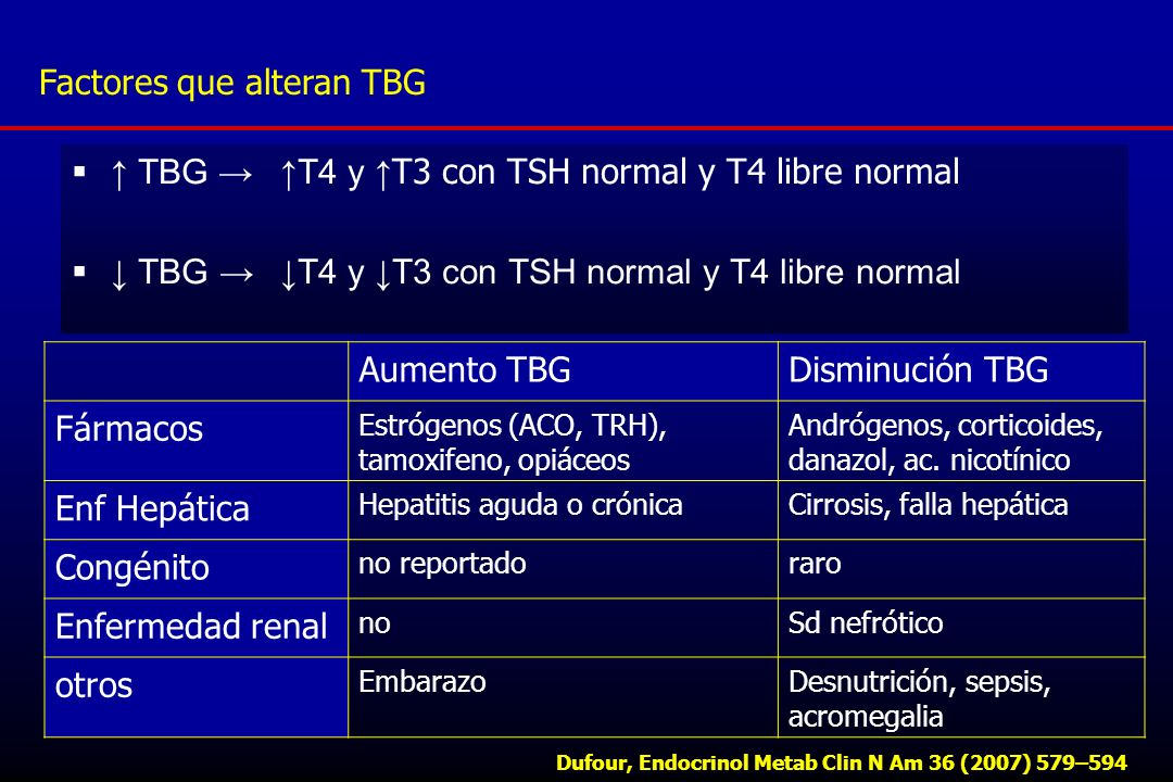 TBG T4 y T3 con TSH normal y T4 libre normal Factores que alteran TBG Dufour, Endocrinol Metab Clin N Am 36 (2007) 579–594 Aumento TBGDisminución TBG