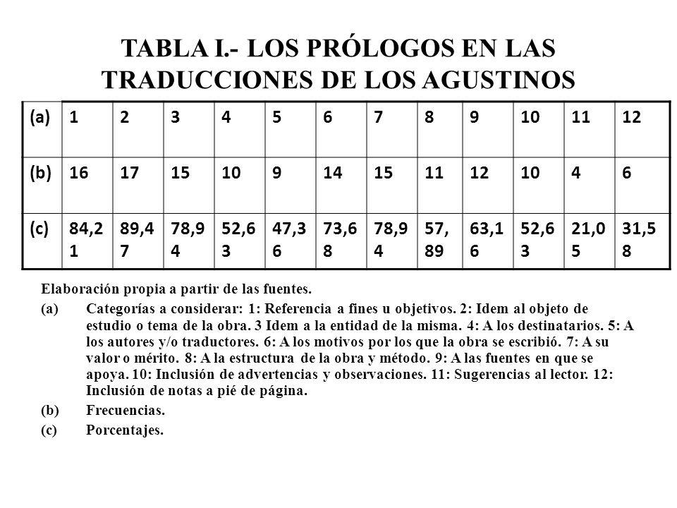 TABLA I.- LOS PRÓLOGOS EN LAS TRADUCCIONES DE LOS AGUSTINOS Elaboración propia a partir de las fuentes. (a)Categorías a considerar: 1: Referencia a fi