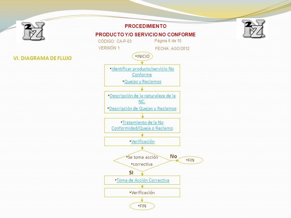 VI. DIAGRAMA DE FLUJO Identificar producto/servicio No Conforme Identificar producto/servicio No Conforme Quejas y Reclamos Descripción de la naturale