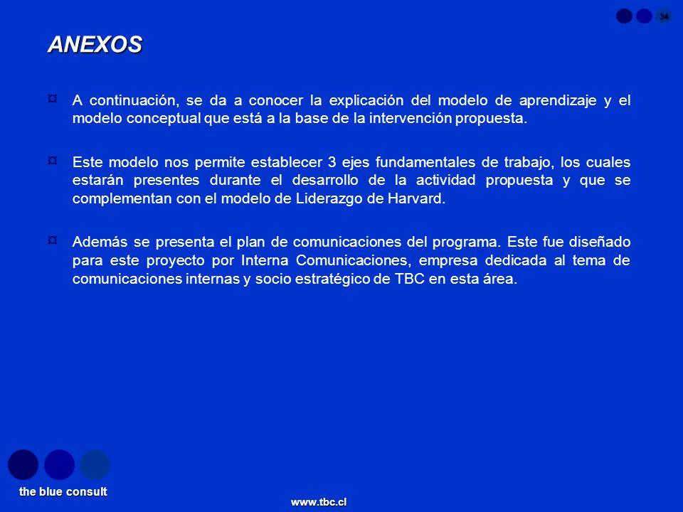 the blue consult www.tbc.cl 34 ANEXOS ¤ A continuación, se da a conocer la explicación del modelo de aprendizaje y el modelo conceptual que está a la