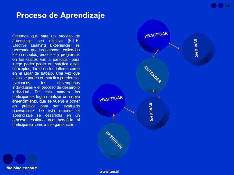 the blue consult www.tbc.cl 35 Proceso de Aprendizaje PRACTICAR EVALUAR ENTENDER PRACTICAR EVALUAR ENTENDER Creemos que para un proceso de aprendizaje