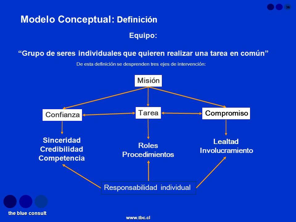 the blue consult www.tbc.cl 36 Modelo Conceptual: Definición Sinceridad Credibilidad Competencia Lealtad Involucramiento Responsabilidad individual Co