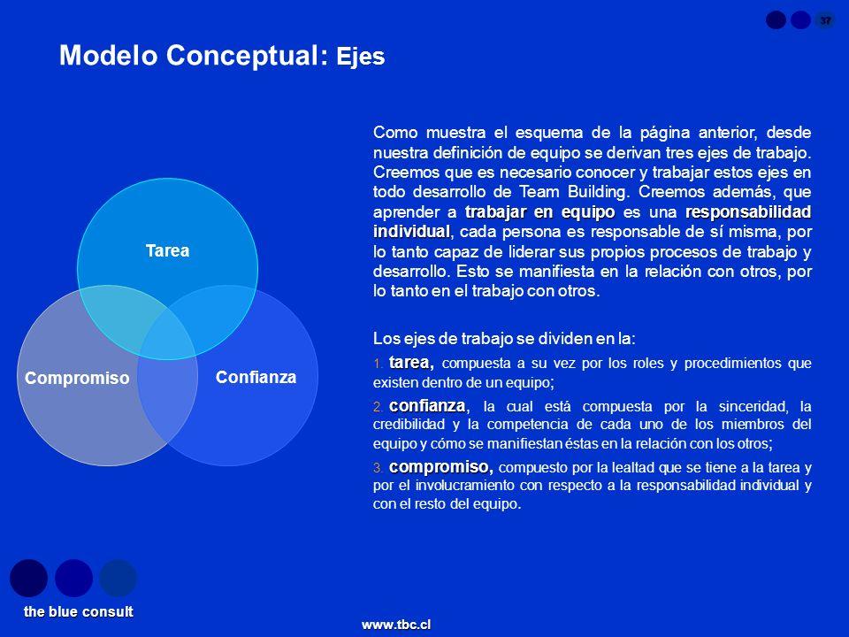 the blue consult www.tbc.cl 37 Modelo Conceptual: Ejes trabajar en equiporesponsabilidad individual Como muestra el esquema de la página anterior, des