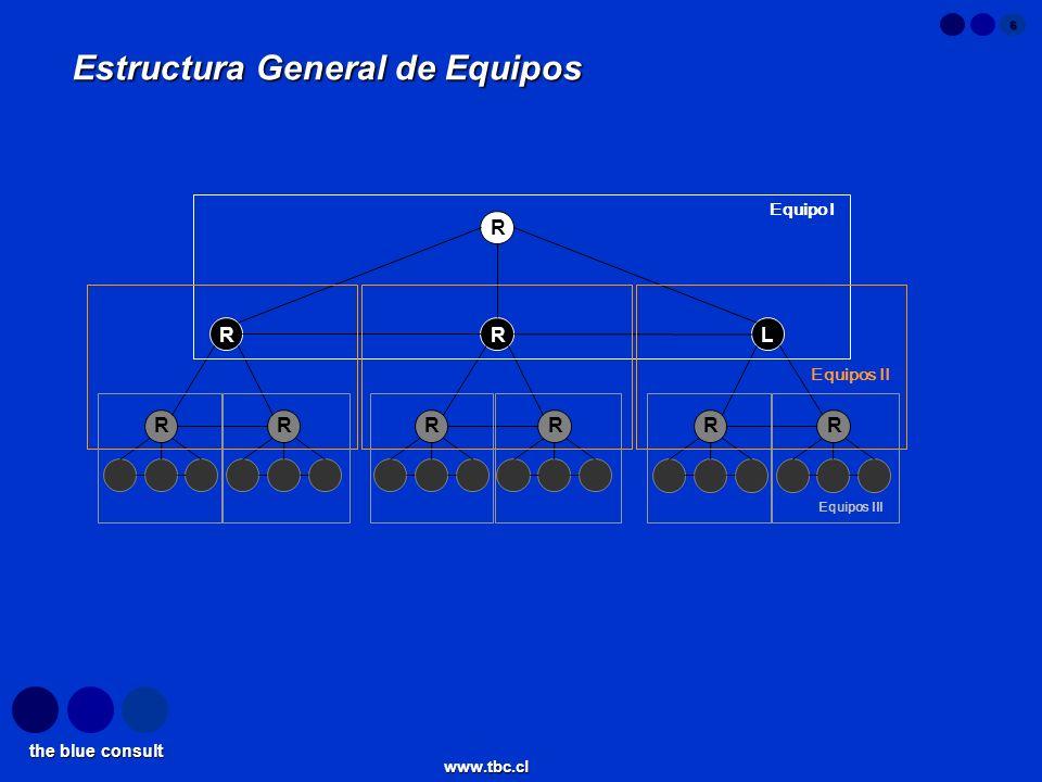 the blue consult www.tbc.cl 6 RRL Estructura General de Equipos Equipo I Equipos II Equipos III R RRRRRR