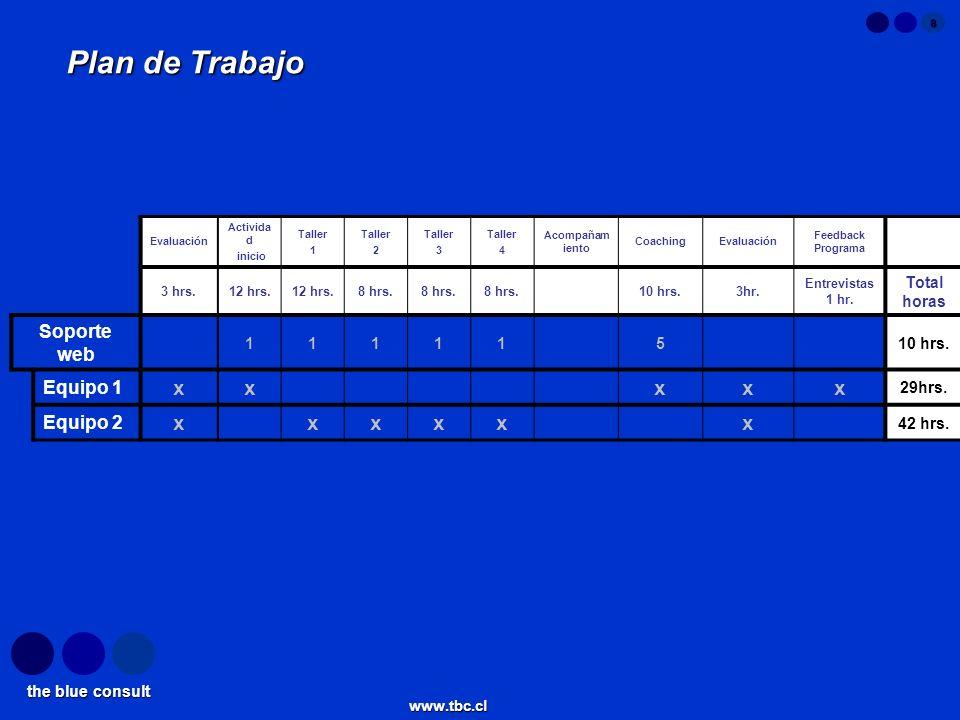 the blue consult www.tbc.cl 8 Plan de Trabajo Evaluación Activida d inicio Taller 1 Taller 2 Taller 3 Taller 4 Acompañam iento CoachingEvaluación Feed