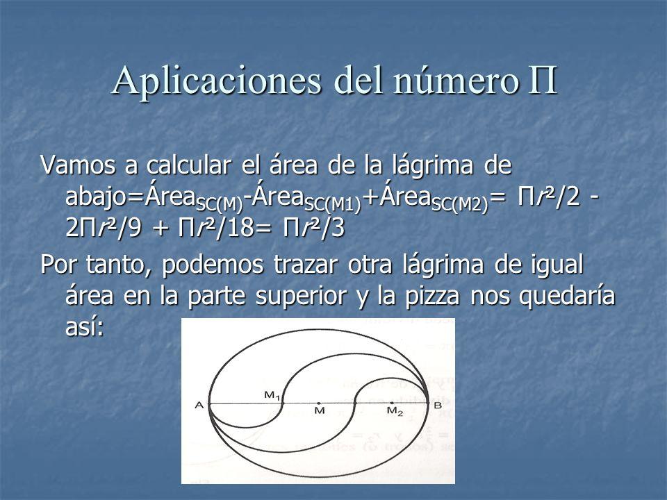 Aplicaciones del número Π Vamos a calcular el área de la lágrima de abajo=Área SC(M) -Área SC(M1) +Área SC(M2) = Πr²/2 - 2Πr²/9 + Πr²/18= Πr²/3 Por ta