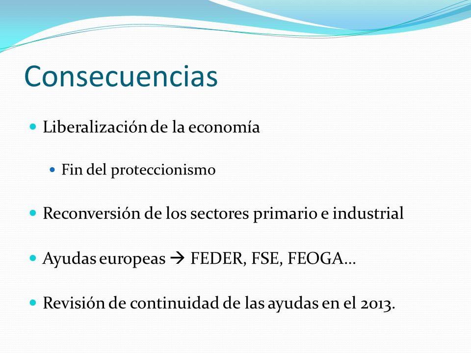 Consecuencias Liberalización de la economía Fin del proteccionismo Reconversión de los sectores primario e industrial Ayudas europeas FEDER, FSE, FEOG