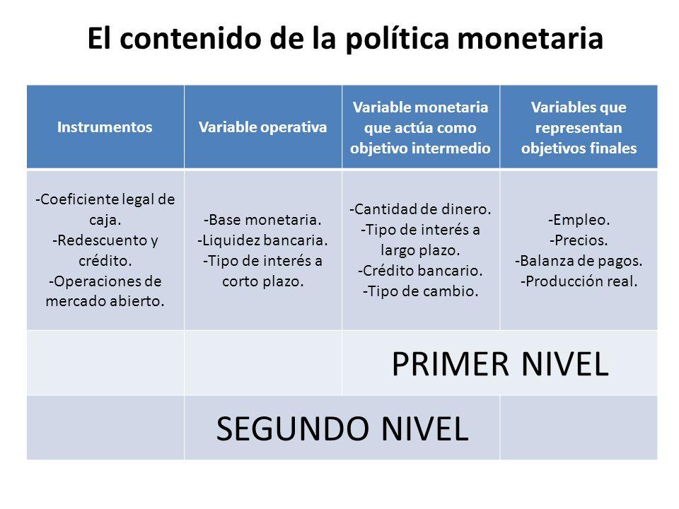 El contenido de la política monetaria InstrumentosVariable operativa Variable monetaria que actúa como objetivo intermedio Variables que representan o