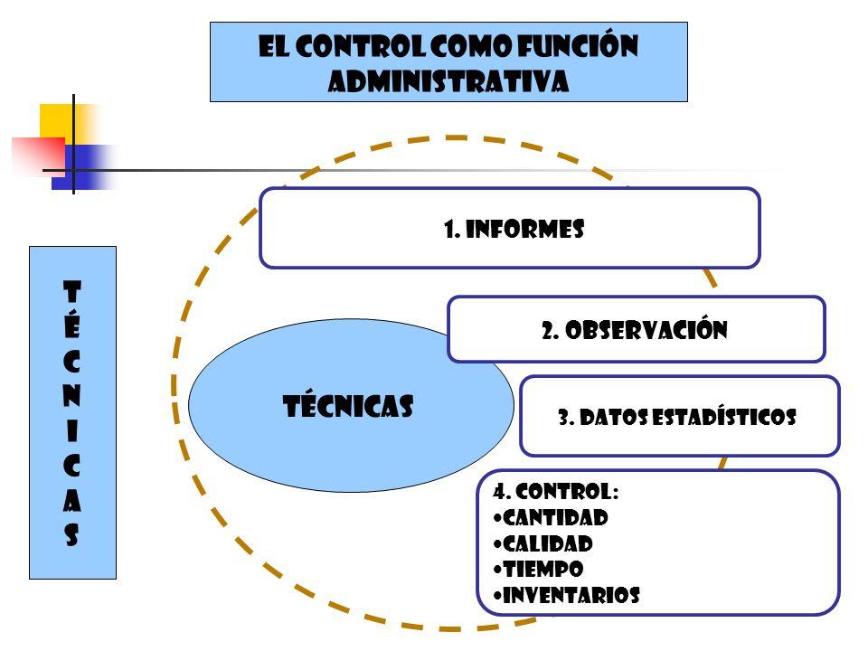 EL CONTROL COMO FUNCIÓN ADMINISTRATIVA TÉCNICASTÉCNICAS Técnicas 4. Control: Cantidad Calidad Tiempo inventarios 1. informes 3. Datos estadísticos 2.