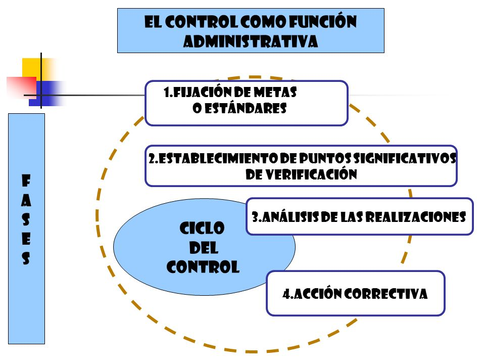 Ciclo Del control 2.Establecimiento de puntos significativos De verificación 1.Fijación de metas o estándares 4.Acción correctiva 3.Análisis de las re