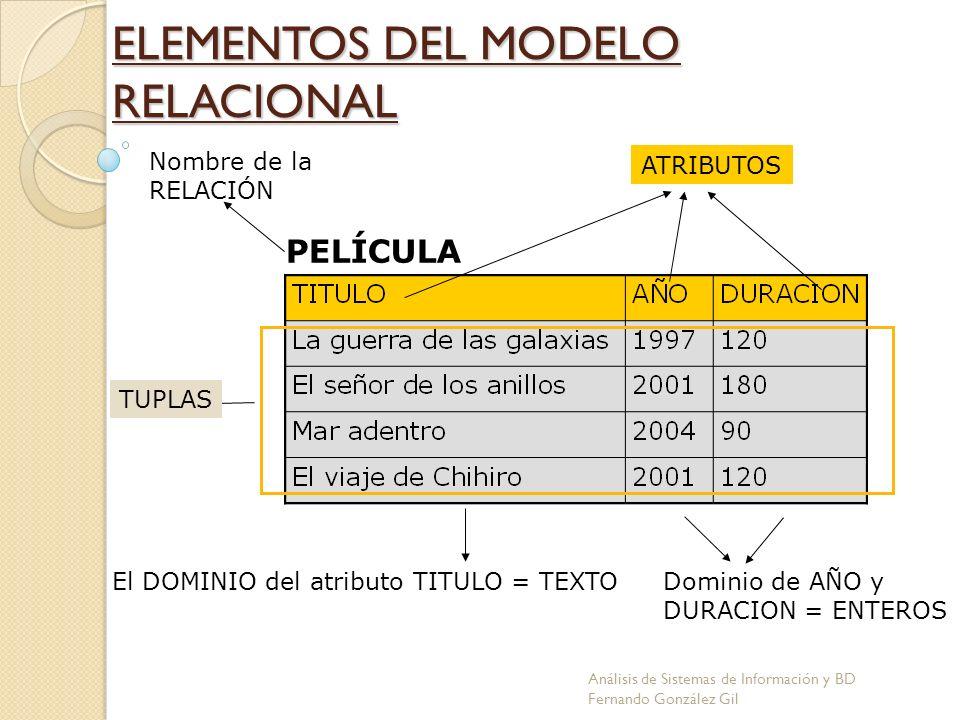ELEMENTOS DEL MODELO RELACIONAL PELÍCULA Nombre de la RELACIÓN ATRIBUTOS TUPLAS El DOMINIO del atributo TITULO = TEXTODominio de AÑO y DURACION = ENTE
