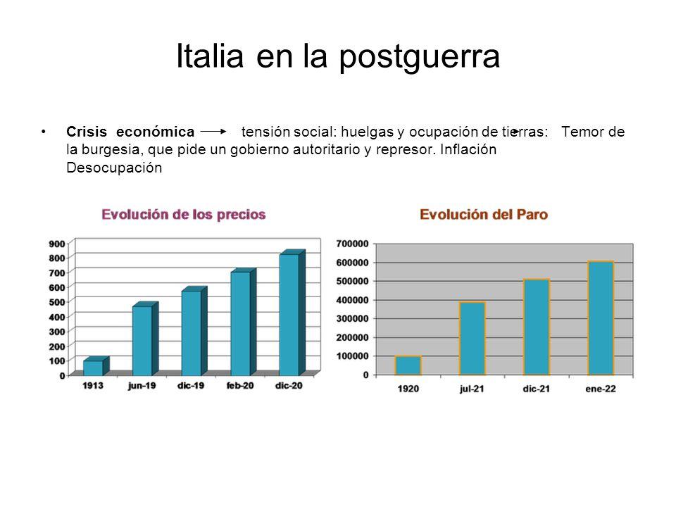 Italia en la postguerra Crisis económica tensión social: huelgas y ocupación de tierras: Temor de la burgesia, que pide un gobierno autoritario y repr