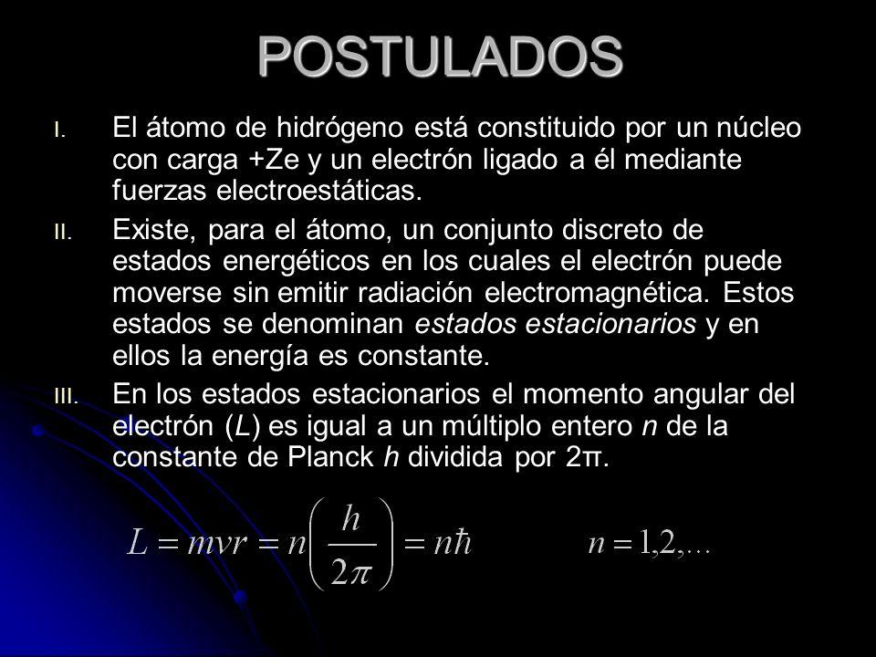 POSTULADOS I.I.