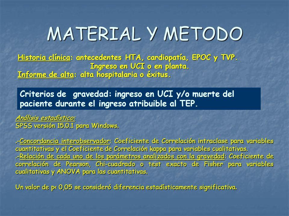MATERIAL Y METODO Historia clínica: antecedentes HTA, cardiopatía, EPOC y TVP. Ingreso en UCI o en planta. Ingreso en UCI o en planta. Informe de alta
